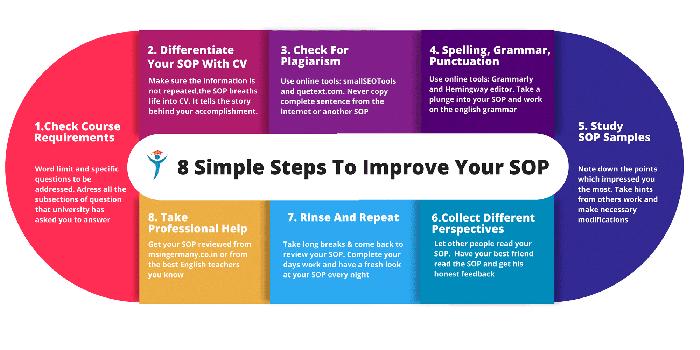 Steps to Prepare SOP